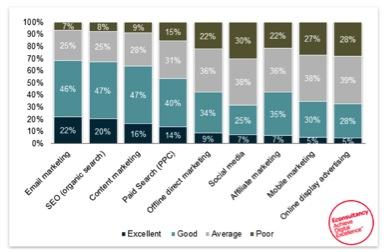 Eradium marketing channels rating diagram