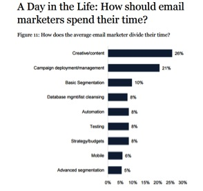 Eradium ecommerce email marketing-blog-7-subject ine a day in the life