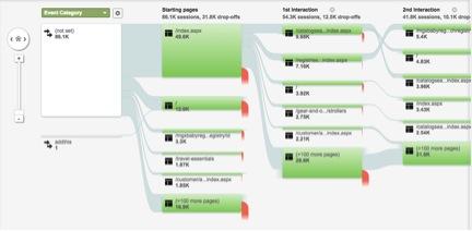 Eradium recommender system blog- clickstream flow