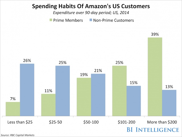 Eradium My Amazon life spending habits of prime members