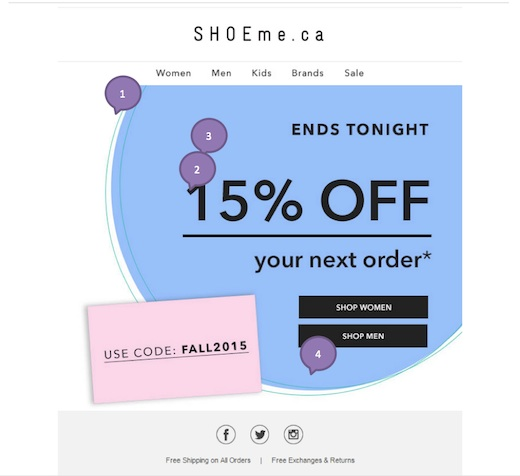 Eradium discount coupons in ecommerce email marketing SHOEme