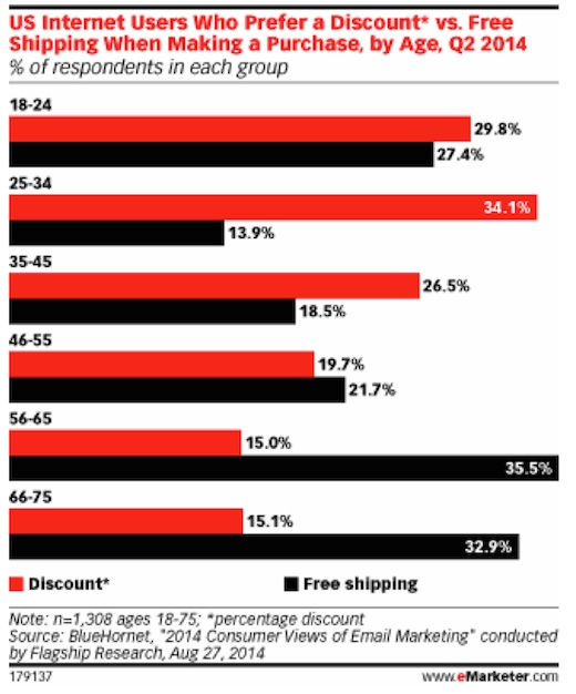 Eradium discount coupons in ecommerce email marketing free shipping-statistic