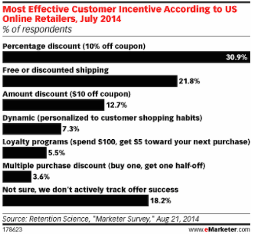 Eradium discount coupons in ecommerce email-marketing incentives statistic