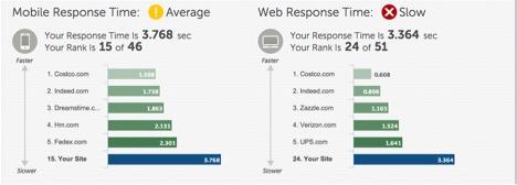 Eradium ecommerce review indigo speed test report card