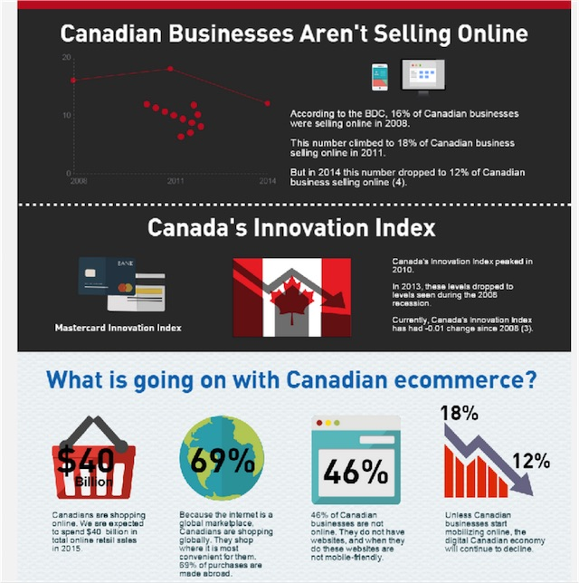 Eradium ecommerce review well.ca canada selling online
