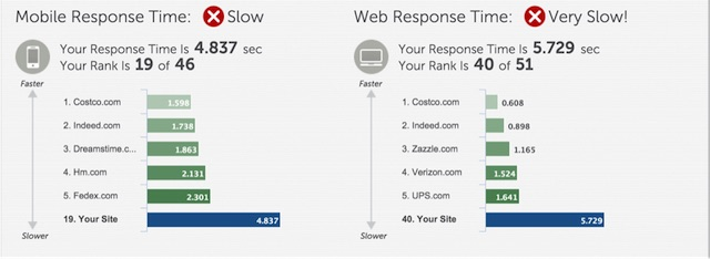 Eradium ecommerce review well.ca speed test report cart