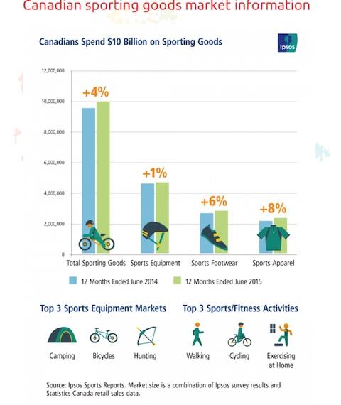Eradium ecommerce review Sportchek balls-feature-image