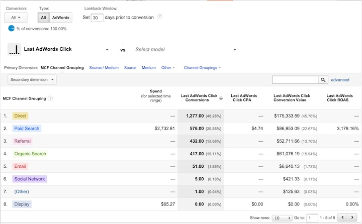 Eradium Ecommerce Attribution Modeling Last AdWords Click