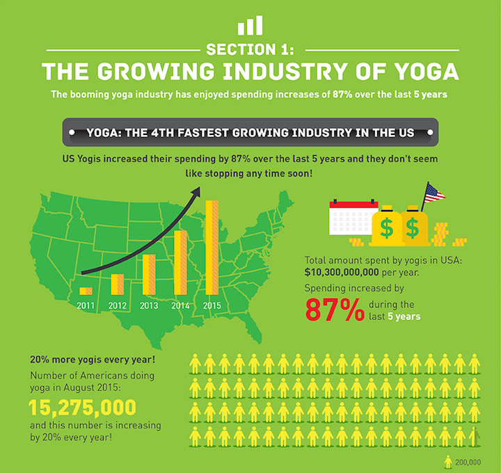 Eradium ecommerce review lululemon industry of yoga