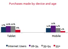 eradium blog mobile statistics by device and age