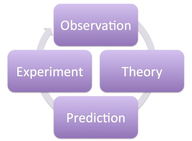 Eradium Big Data Toronto 2016 data science cycle