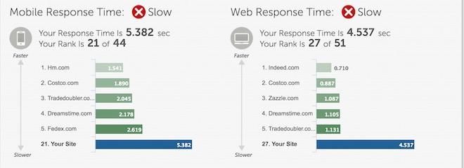 Eradium theBay review blog site speed report card