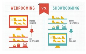 Eradium omnichannel glossary webrooming vs. showrooming
