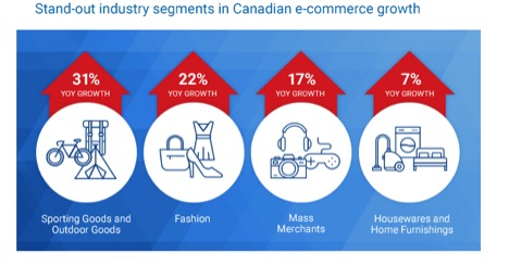 Eradium Blog Top 5 Canadian Fashion Brands ecommerce growth segmens