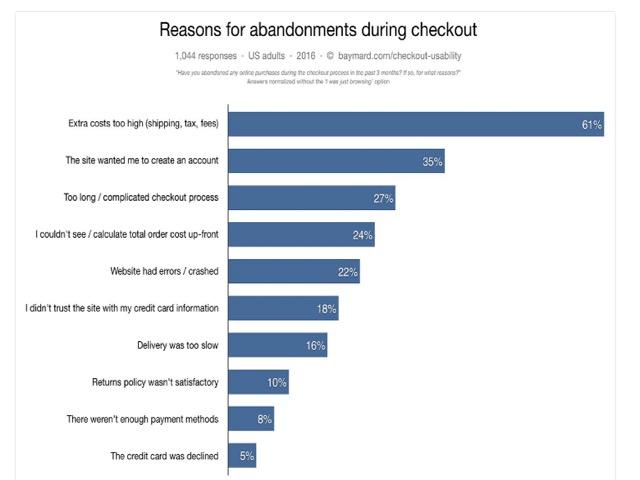 Eradium shopping cart blog reasons for abandonments