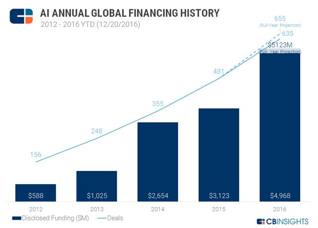 eradium top 5 technology trends blog artificial intelligence funding