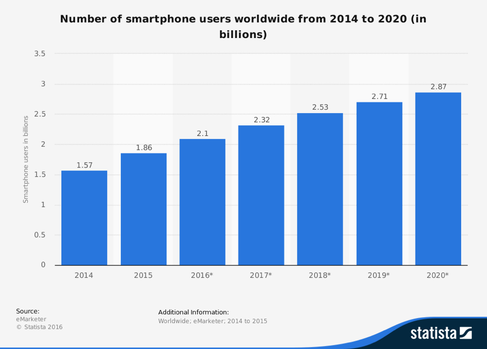 eradium top 5 technology trends blog smartphones trends statista.png