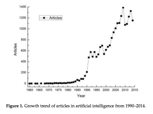 Articles-in-artificial-intelligence-trend graph
