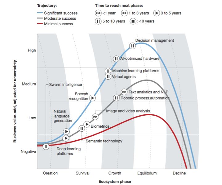 Artificial-intelligence ecosystem phases