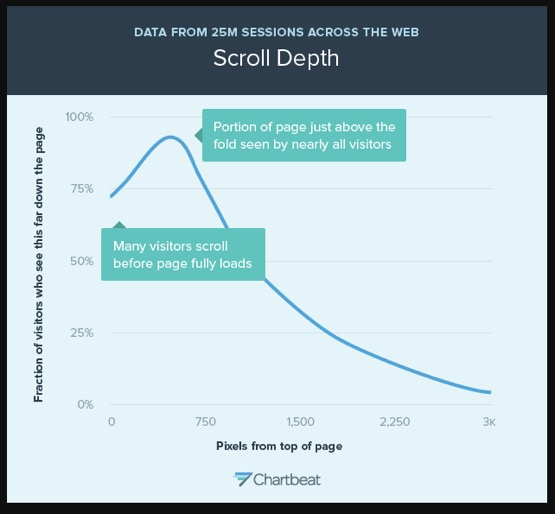 scroll depth graph page footer view statistic
