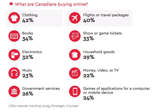 what are Canadians buying online