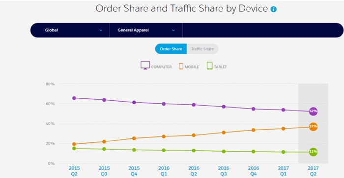 order share and traffic share by device