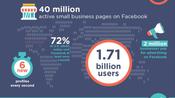 Active small business pages on Facebook