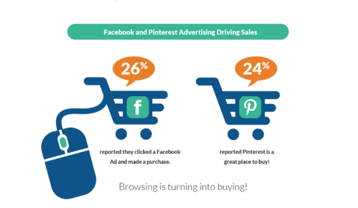 Facebook and Pinterest driving sales