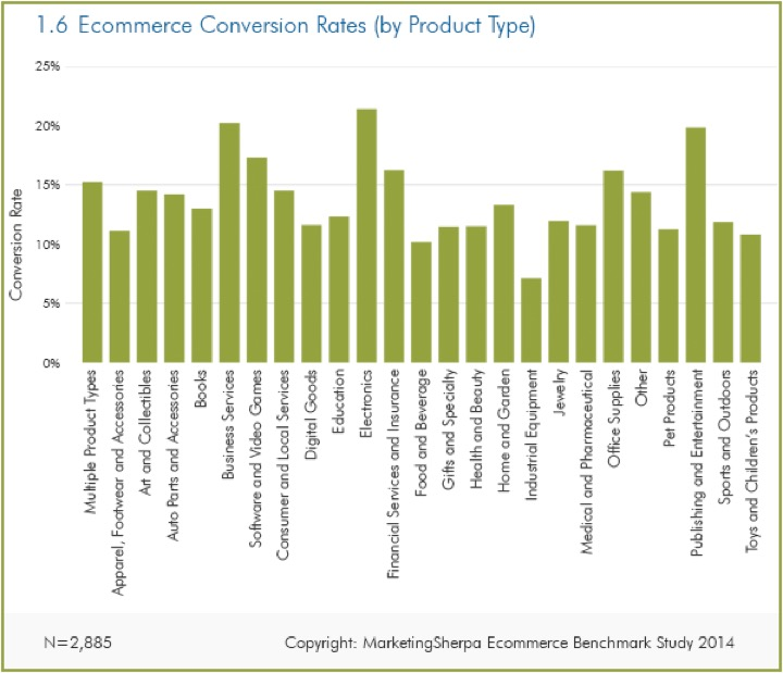 Conversion-rate-by-product-type