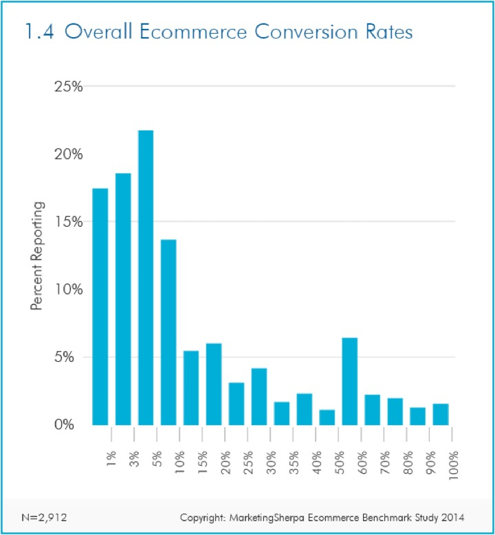Overall-ecommerce-conversion-rate-distribution