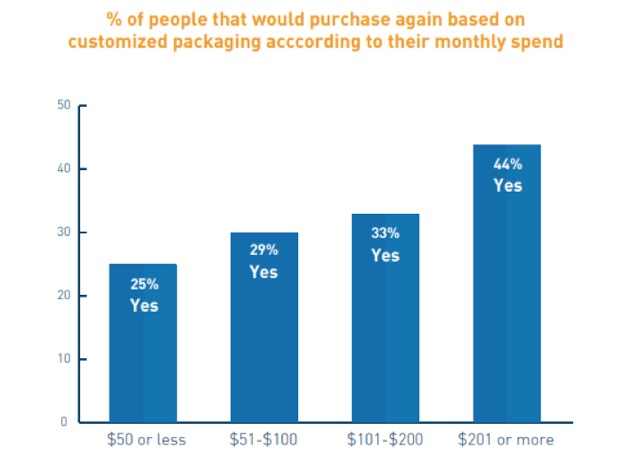people-purchased-again