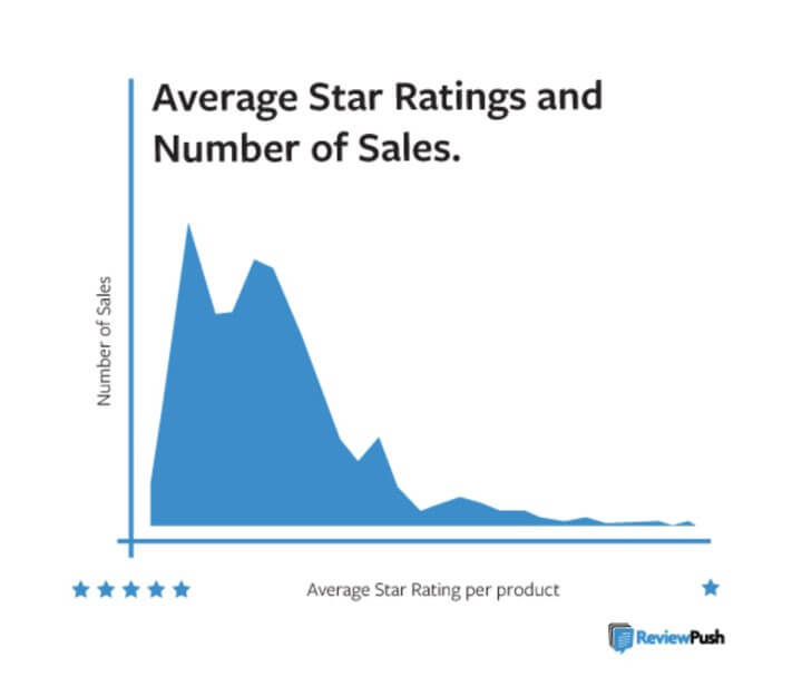 average star-rating number-of-sales graph