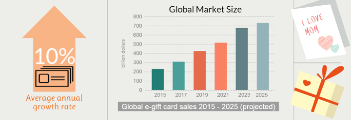 e-Gift-cards-global-market-size