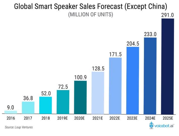 global-smart-speaker-sales-forecast